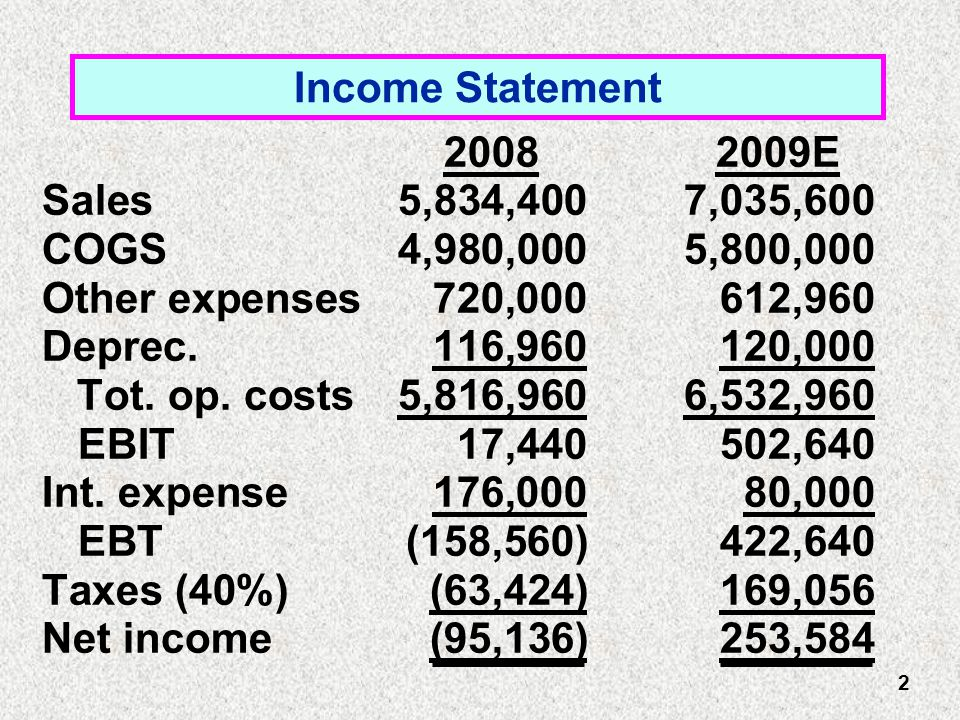 Income Statement 2008 2009E Sales5,834,400 7,035,600 COGS4,980,000 5,800,000 Other expenses720,000 612,960 Deprec.116,960 120,000 Tot.