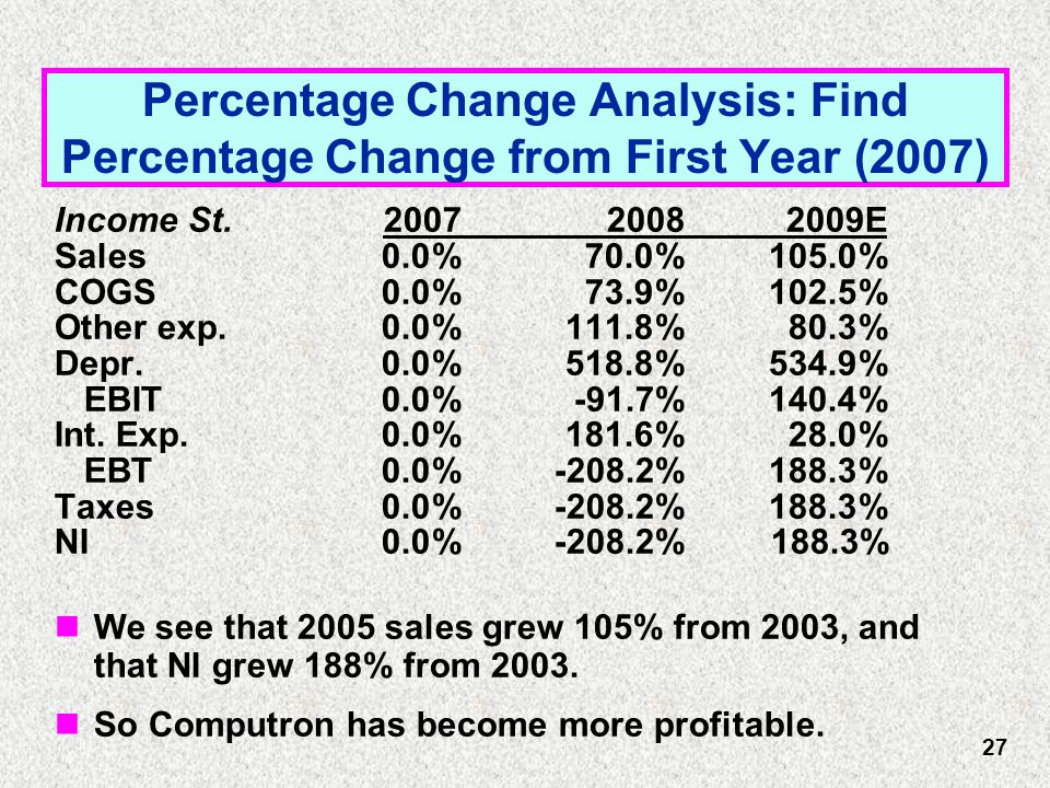Percentage Change Analysis: Find Percentage Change from First Year (2007) Income St.200720082009E Sales0.0%70.0%105.0% COGS0.0%73.9%102.5% Other exp.0.0%111.8%80.3% Depr.0.0%518.8%534.9% EBIT0.0%-91.7%140.4% Int.