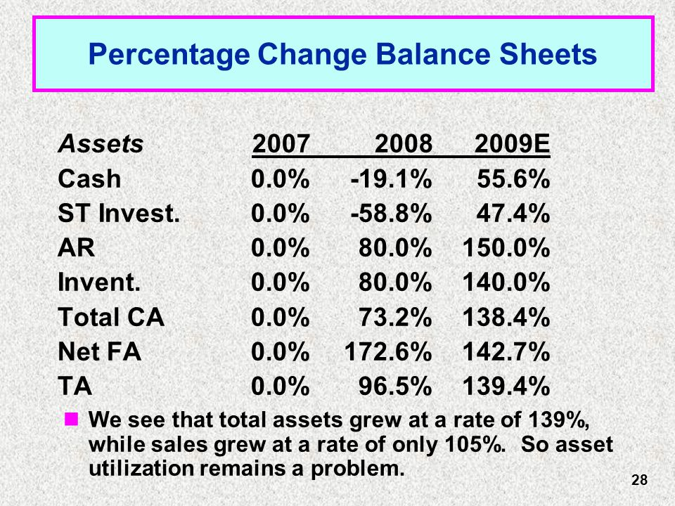 Percentage Change Balance Sheets Assets200720082009E Cash0.0%-19.1%55.6% ST Invest.0.0%-58.8%47.4% AR0.0%80.0%150.0% Invent.0.0%80.0%140.0% Total CA0.0%73.2%138.4% Net FA0.0%172.6%142.7% TA0.0%96.5%139.4% We see that total assets grew at a rate of 139%, while sales grew at a rate of only 105%.