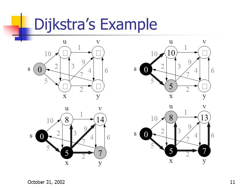 October 31, 200211 Dijkstra's Example    s uv yx 10 5 1 23 9 46 7 2    s uv yx 10 5 1 23 9 46 7 2 uv    s yx 10 5 1 23 9 46 7 2  