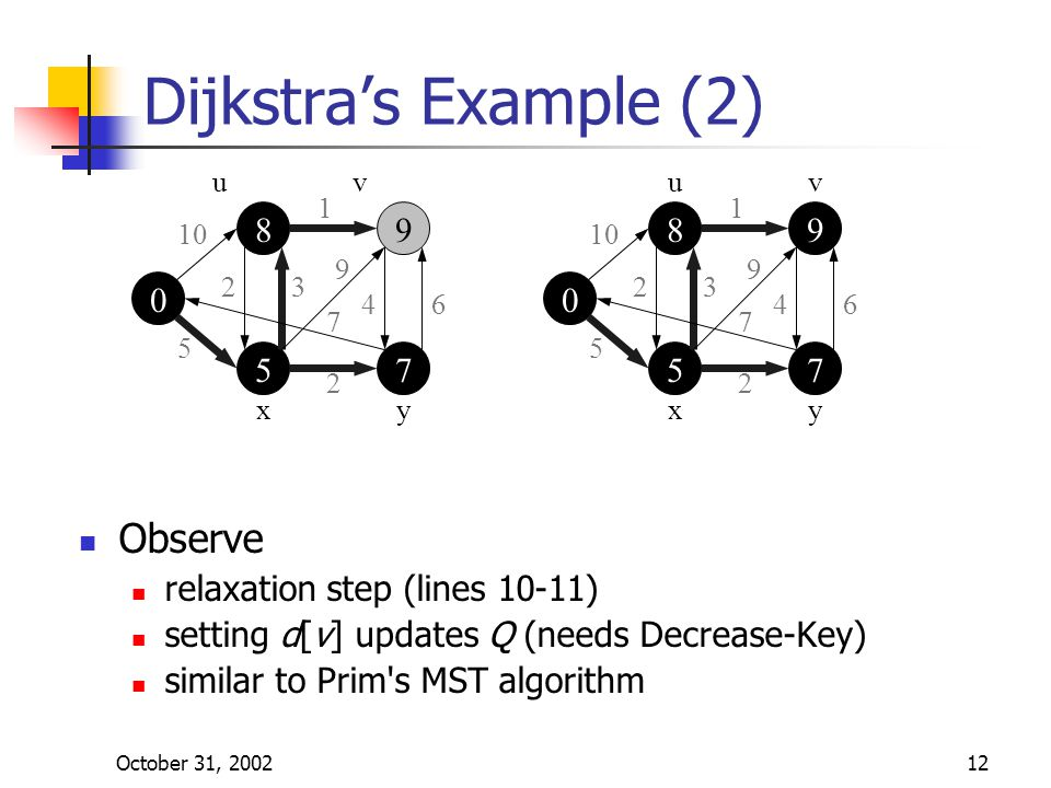 October 31, 200212 Observe relaxation step (lines 10-11) setting d[v] updates Q (needs Decrease-Key) similar to Prim s MST algorithm Dijkstra's Example (2)    uv yx 10 5 1 23 9 46 7 2    uv yx 5 1 23 9 46 7 2