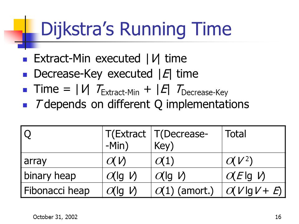 October 31, 200216 Dijkstra's Running Time Extract-Min executed |V| time Decrease-Key executed |E| time Time = |V| T Extract-Min + |E| T Decrease-Key T depends on different Q implementations QT(Extract -Min) T(Decrease- Key) Total array (V)(V)  (1)  (V 2 ) binary heap  (lg V)  (E lg V) Fibonacci heap  (lg V)  (1) (amort.)  (V lgV + E)