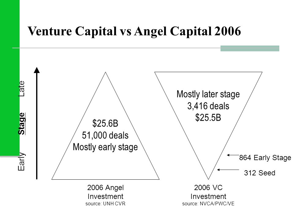 864 Early Stage Venture Capital vs Angel Capital 2006 2006 Angel Investment source: UNH CVR Early Stage Late $25.6B 51,000 deals Mostly early stage 20