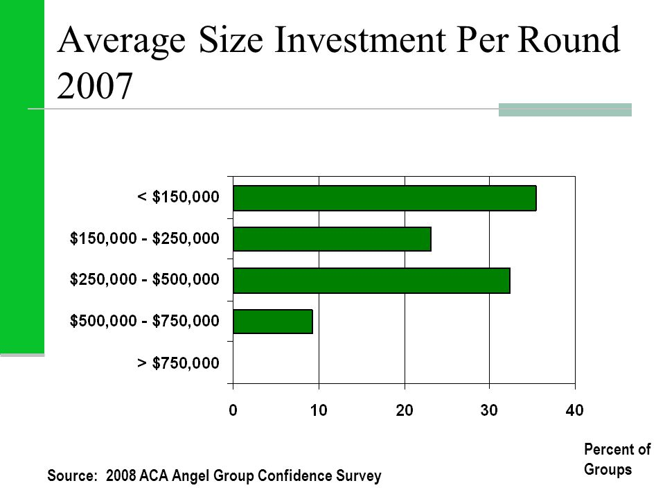 Average Size Investment Per Round 2007 Percent of Groups Source: 2008 ACA Angel Group Confidence Survey