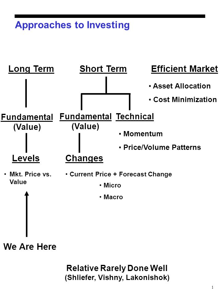 1 Approaches to Investing Long TermShort TermEfficient Market Fundamental (Value) Levels Mkt. Price vs. Value We Are Here Fundamental (Value) Technica