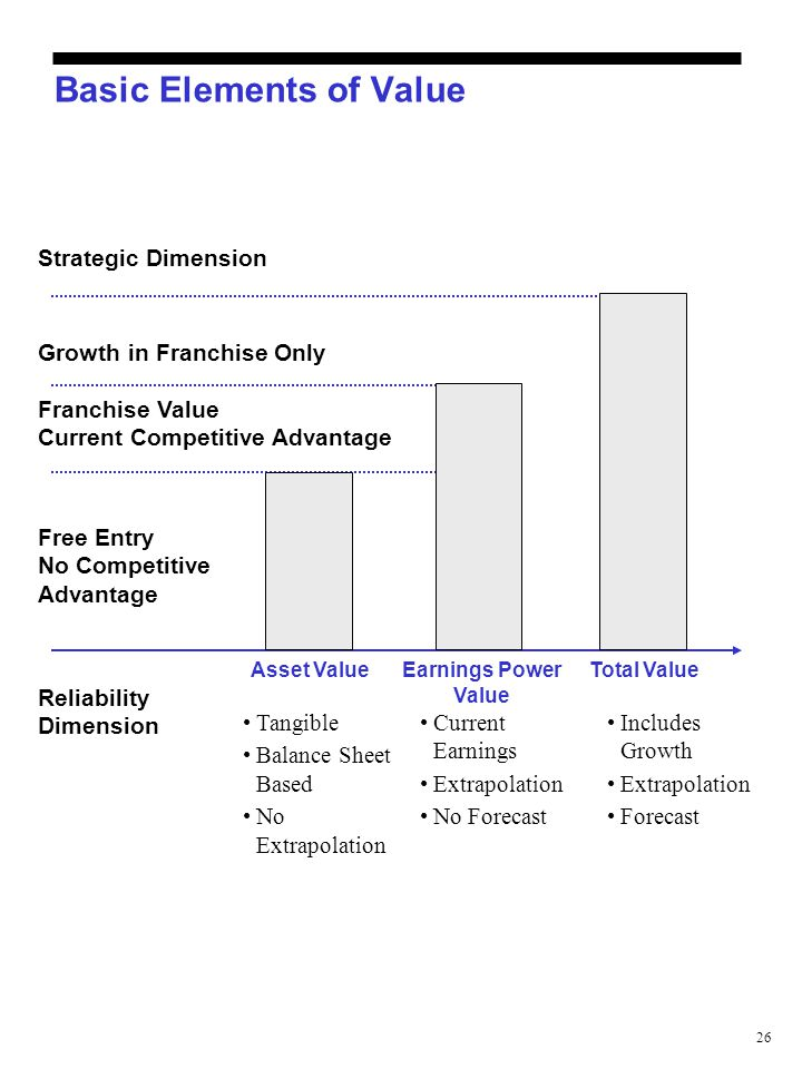 26 Basic Elements of Value Strategic Dimension Growth in Franchise Only Franchise Value Current Competitive Advantage Free Entry No Competitive Advant