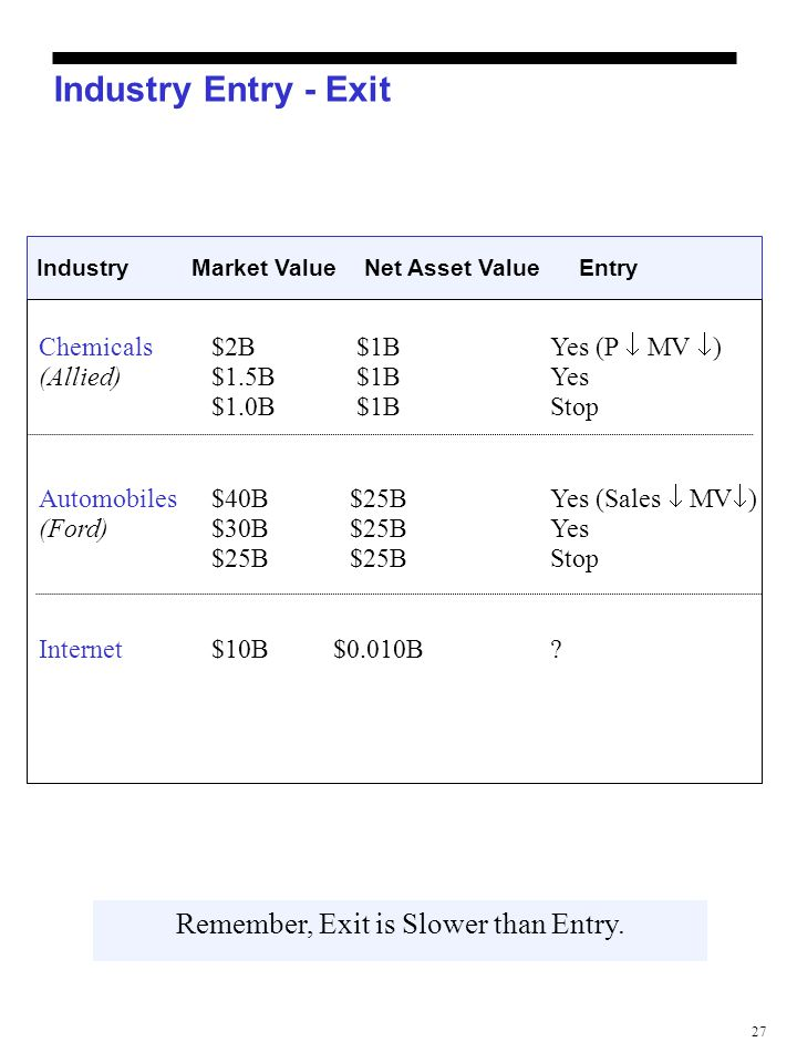 27 Industry Entry - Exit Remember, Exit is Slower than Entry. IndustryMarket Value Net Asset ValueEntry Chemicals$2B$1BYes (P  MV  ) (Allied)$1.5B$1