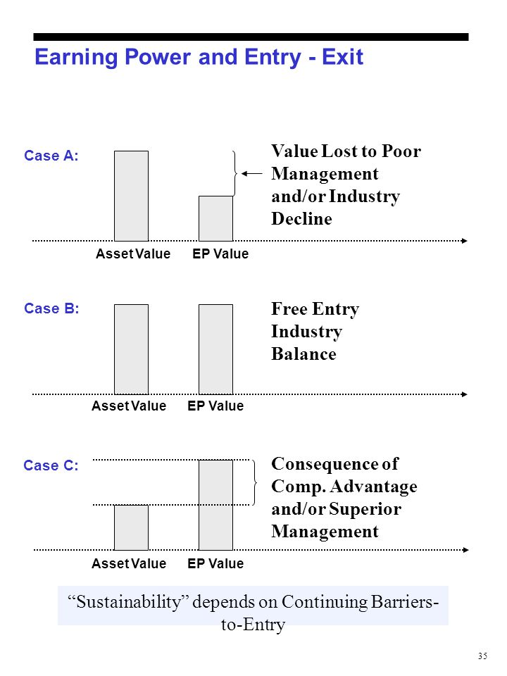 35 Earning Power and Entry - Exit Asset ValueEP Value Case B: Free Entry Industry Balance Case A: Asset ValueEP Value Value Lost to Poor Management an