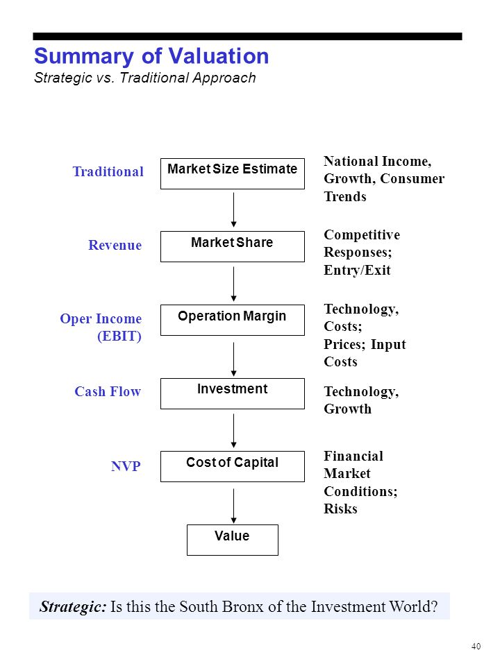 40 Summary of Valuation Strategic vs. Traditional Approach Market Size Estimate Market Share Operation Margin Investment Cost of Capital Value Traditi