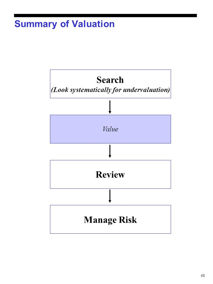 68 Summary of Valuation Value Review Manage Risk Search (Look systematically for undervaluation)