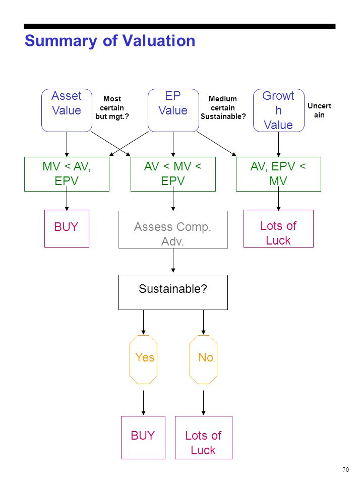 70 Summary of Valuation Asset Value EP Value Growt h Value MV < AV, EPV AV < MV < EPV AV, EPV < MV BUYAssess Comp. Adv. Lots of Luck BUY Sustainable?