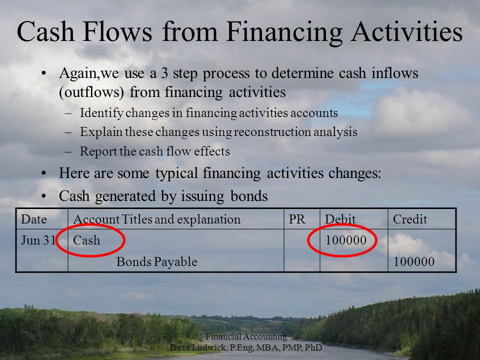 Cash Flows from Financing Activities Again,we use a 3 step process to determine cash inflows (outflows) from financing activities –Identify changes in financing activities accounts –Explain these changes using reconstruction analysis –Report the cash flow effects Here are some typical financing activities changes: Cash generated by issuing bonds DateAccount Titles and explanationPRDebitCredit Jun 31Cash100000 Bonds Payable100000 Financial Accounting Dave Ludwick, P.Eng, MBA, PMP, PhD
