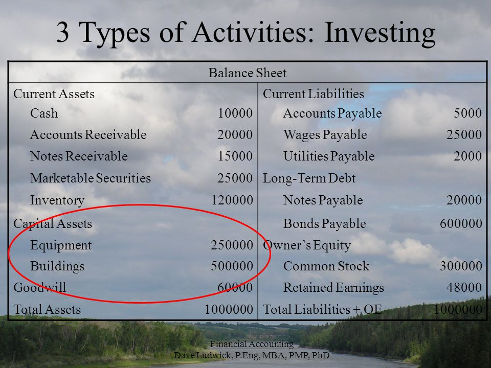 3 Types of Activities: Investing Balance Sheet Current Assets Cash10000 Current Liabilities Accounts Payable5000 Accounts Receivable20000 Wages Payable25000 Notes Receivable15000 Utilities Payable2000 Marketable Securities25000Long-Term Debt Inventory120000 Notes Payable20000 Capital Assets Bonds Payable600000 Equipment250000Owner's Equity Buildings500000 Common Stock300000 Goodwill60000 Retained Earnings48000 Total Assets1000000Total Liabilities + OE1000000 Financial Accounting Dave Ludwick, P.Eng, MBA, PMP, PhD
