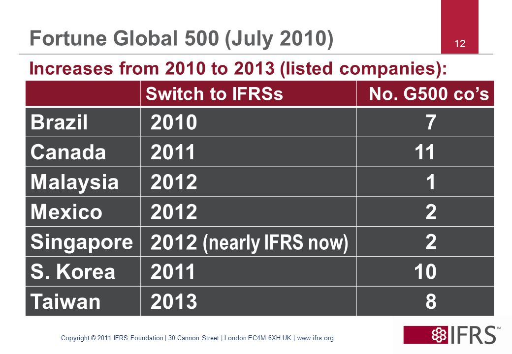 12 Fortune Global 500 (July 2010) Increases from 2010 to 2013 (listed companies): Copyright © 2011 IFRS Foundation | 30 Cannon Street | London EC4M 6XH UK | www.ifrs.org Switch to IFRSsNo.