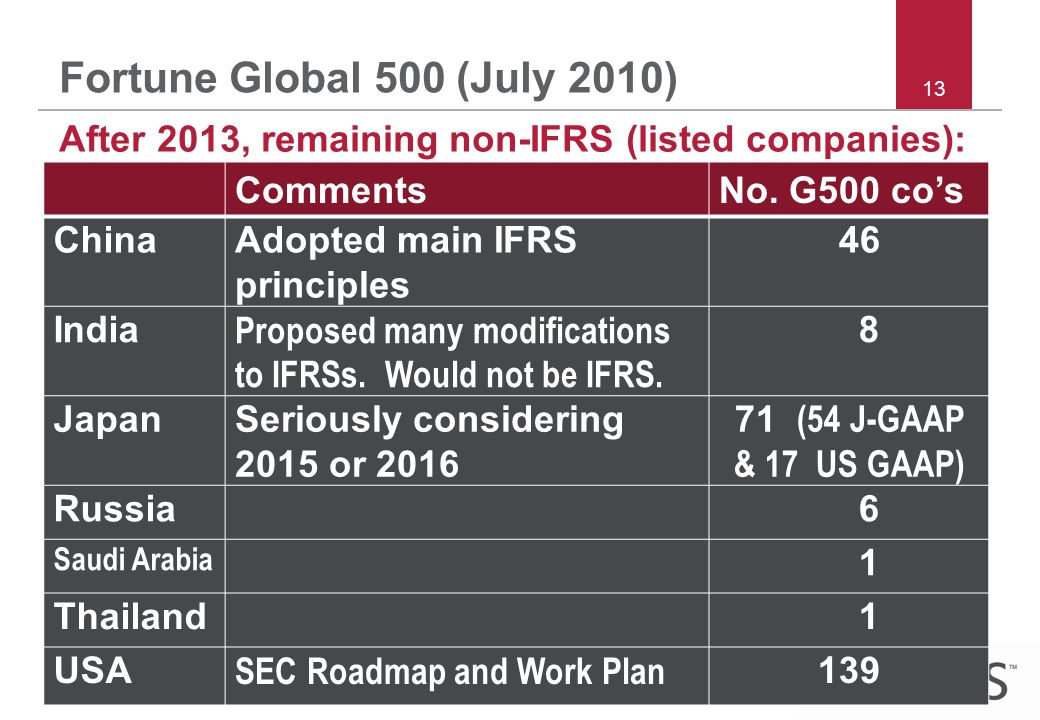 Copyright © 2011 IFRS Foundation | 30 Cannon Street | London EC4M 6XH UK | www.ifrs.org 13 Fortune Global 500 (July 2010) After 2013, remaining non-IFRS (listed companies): CommentsNo.