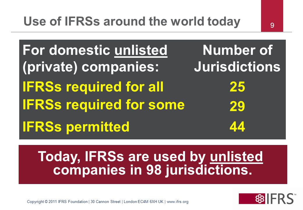 Use of IFRSs around the world today For domestic unlisted (private) companies: Number of Jurisdictions IFRSs required for all25 IFRSs required for some 29 IFRSs permitted44 Today, IFRSs are used by unlisted companies in 98 jurisdictions.