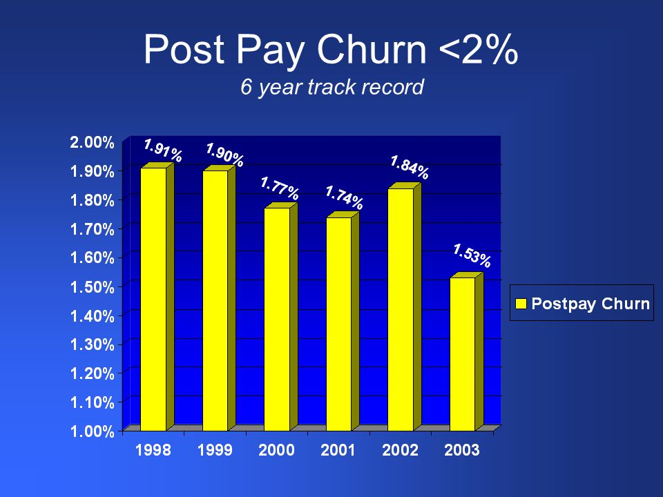 Post Pay Churn <2% 6 year track record