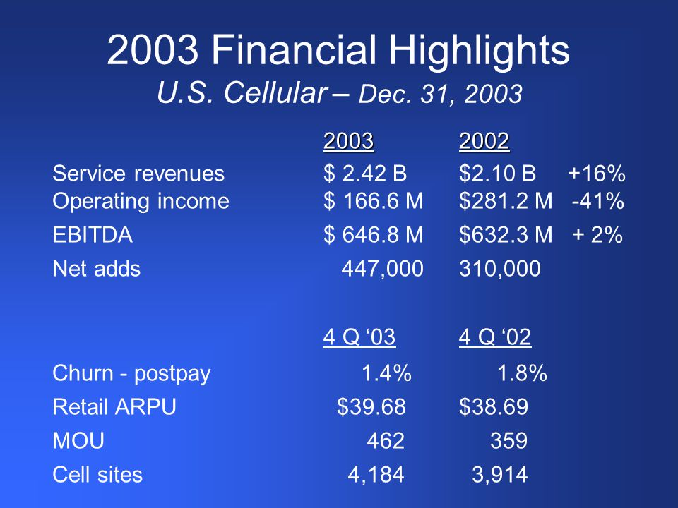 2003 Financial Highlights U.S. Cellular – Dec.