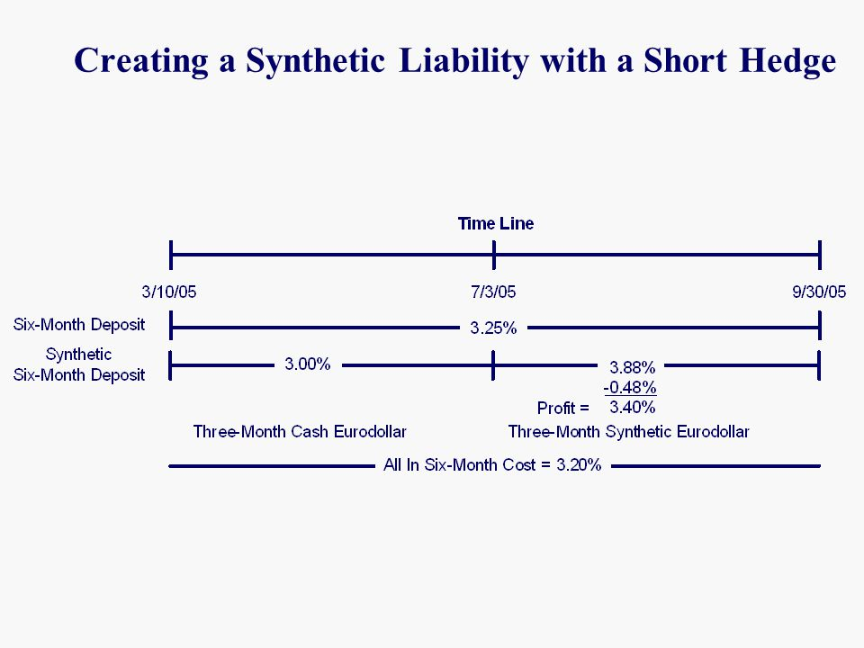 Creating a Synthetic Liability with a Short Hedge