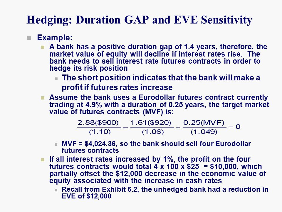 Hedging: Duration GAP and EVE Sensitivity Example: A bank has a positive duration gap of 1.4 years, therefore, the market value of equity will decline if interest rates rise.
