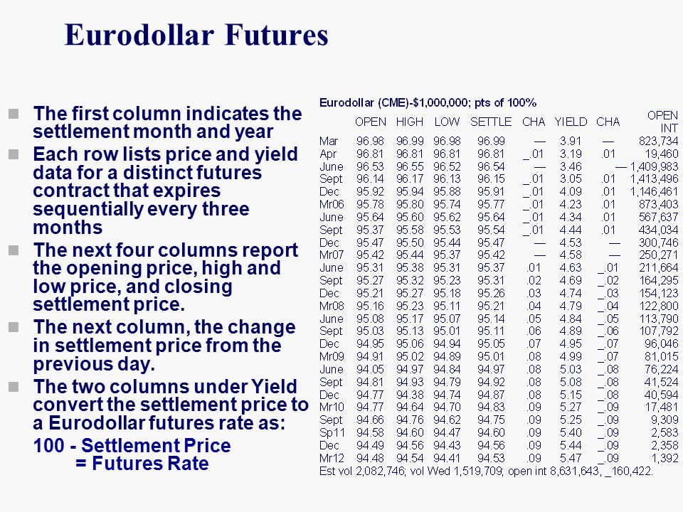 The first column indicates the settlement month and year Each row lists price and yield data for a distinct futures contract that expires sequentially every three months The next four columns report the opening price, high and low price, and closing settlement price.