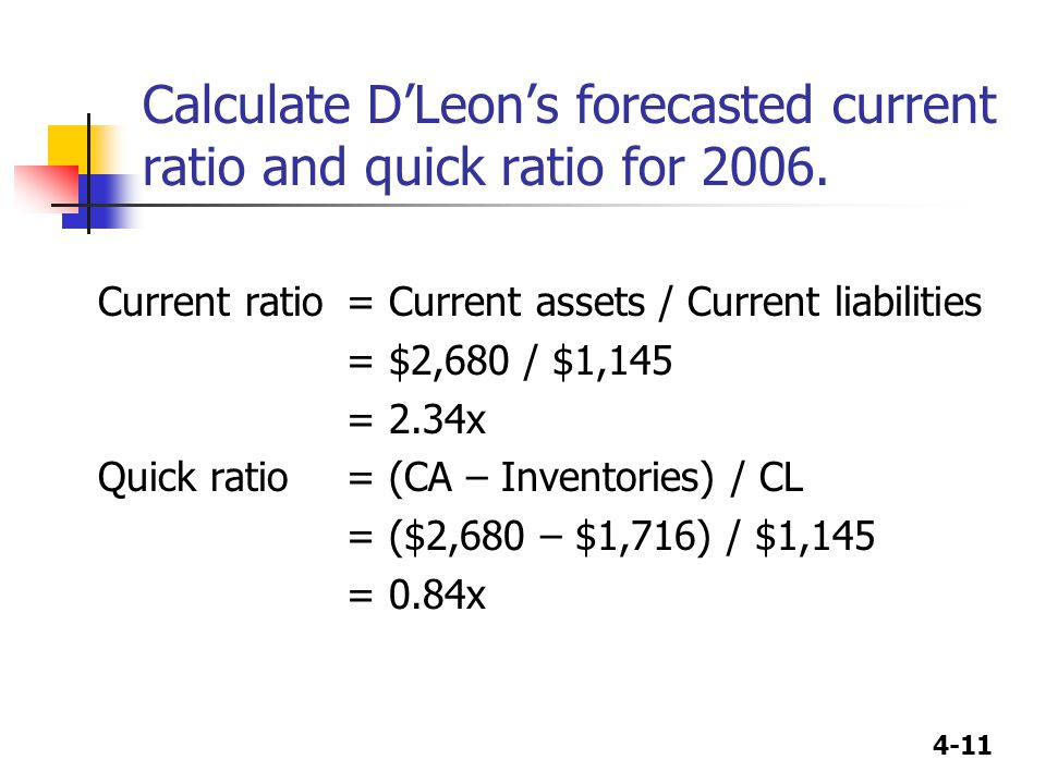 4-11 Calculate D'Leon's forecasted current ratio and quick ratio for 2006. Current ratio = Current assets / Current liabilities = $2,680 / $1,145 = 2.
