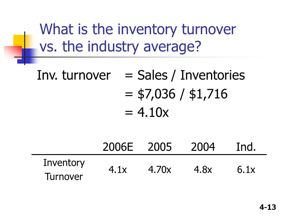 4-13 What is the inventory turnover vs. the industry average? 2006E20052004Ind. Inventory Turnover 4.1x4.70x4.8x6.1x Inv. turnover = Sales / Inventori
