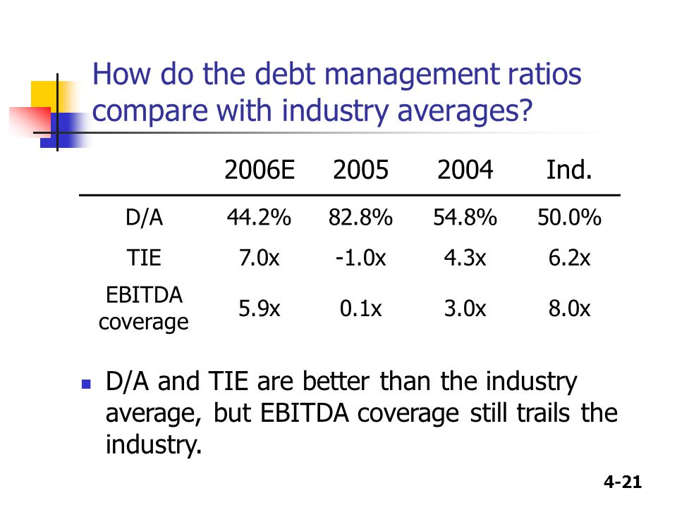 4-21 How do the debt management ratios compare with industry averages? 2006E20052004Ind. D/A44.2%82.8%54.8%50.0% TIE7.0x-1.0x4.3x6.2x EBITDA coverage