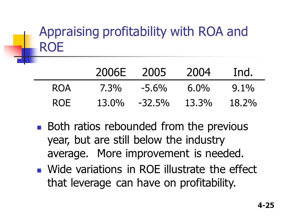 4-25 Appraising profitability with ROA and ROE 2006E20052004Ind. ROA7.3%-5.6%6.0%9.1% ROE13.0%-32.5%13.3%18.2% Both ratios rebounded from the previous