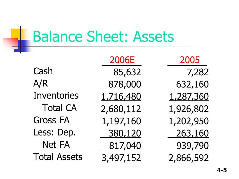 4-5 Balance Sheet: Assets Cash A/R Inventories Total CA Gross FA Less: Dep. Net FA Total Assets 2005 7,282 632,160 1,287,360 1,926,802 1,202,950 263,1
