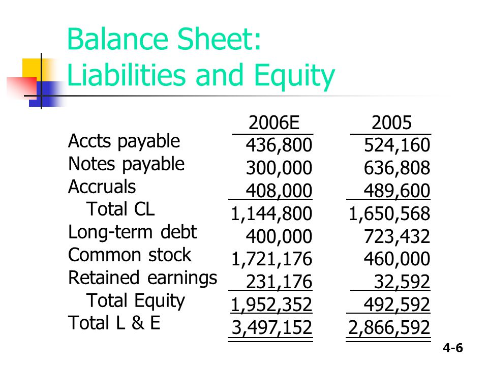 4-6 Balance Sheet: Liabilities and Equity Accts payable Notes payable Accruals Total CL Long-term debt Common stock Retained earnings Total Equity Tot