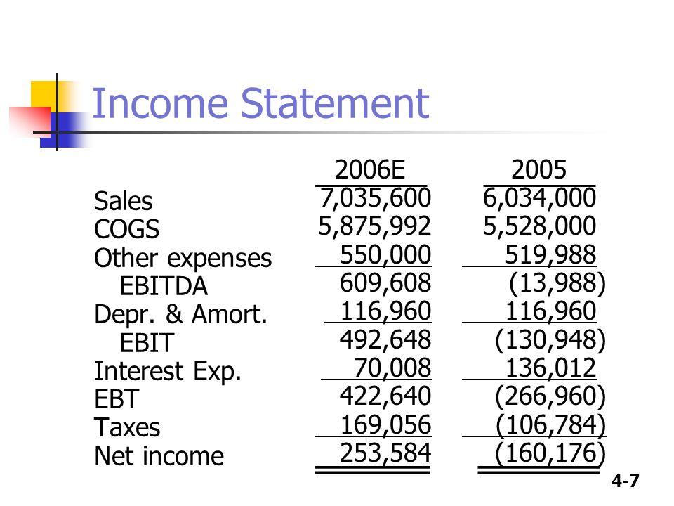 4-7 Income Statement Sales COGS Other expenses EBITDA Depr. & Amort. EBIT Interest Exp. EBT Taxes Net income 2005 6,034,000 5,528,000 519,988 (13,988)
