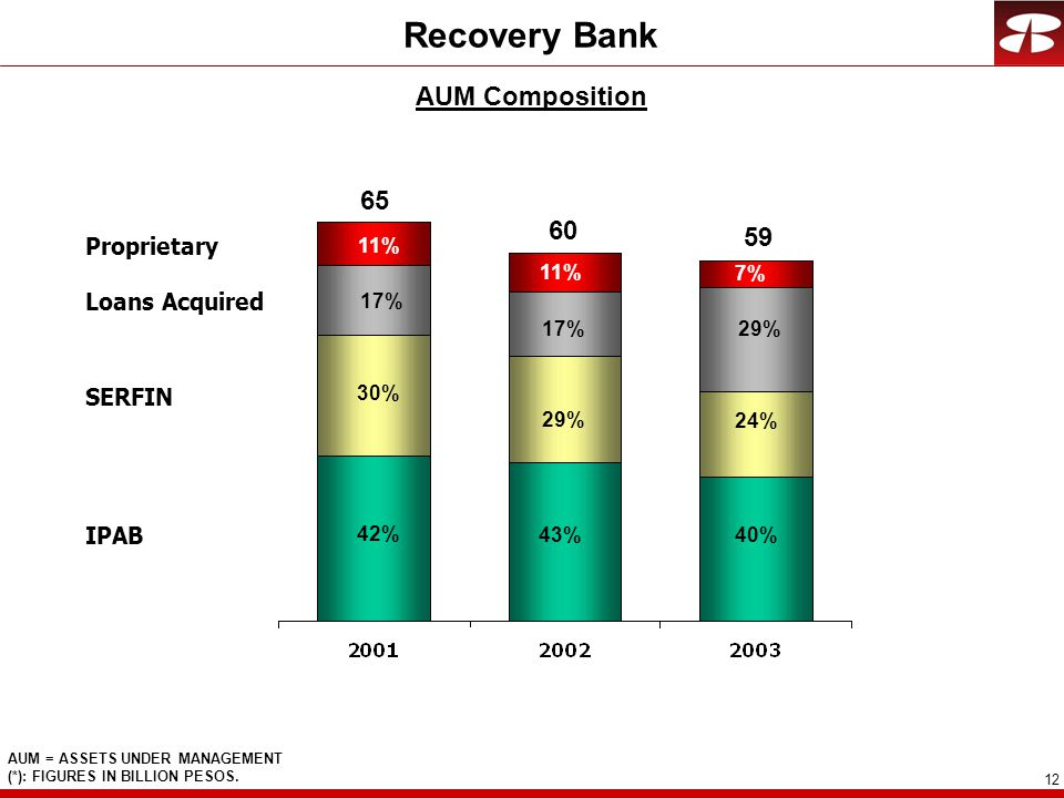 12 Recovery Bank AUM Composition AUM = ASSETS UNDER MANAGEMENT (*): FIGURES IN BILLION PESOS.