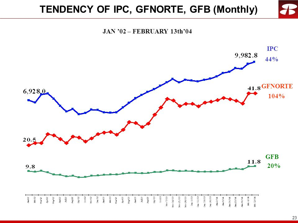23 TENDENCY OF IPC, GFNORTE, GFB (Monthly) JAN '02 – FEBRUARY 13th'04 IPC GFB 44% 20% GFNORTE 104%