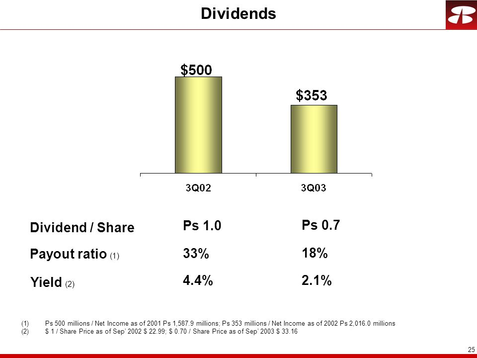 25 Dividends Payout ratio (1) 33% (1)Ps 500 millions / Net Income as of 2001 Ps 1,587.9 millions; Ps 353 millions / Net Income as of 2002 Ps 2,016.0 millions (2)$ 1 / Share Price as of Sep' 2002 $ 22.99; $ 0.70 / Share Price as of Sep' 2003 $ 33.16 Dividend / Share Ps 1.0 18% Ps 0.7 Yield (2) 4.4% 2.1%