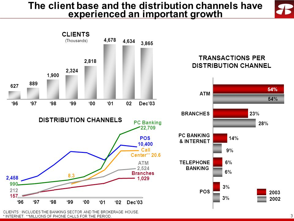 3 The client base and the distribution channels have experienced an important growth DISTRIBUTION CHANNELS CLIENTS : INCLUDES THE BANKING SECTOR AND THE BROKERAGE HOUSE.