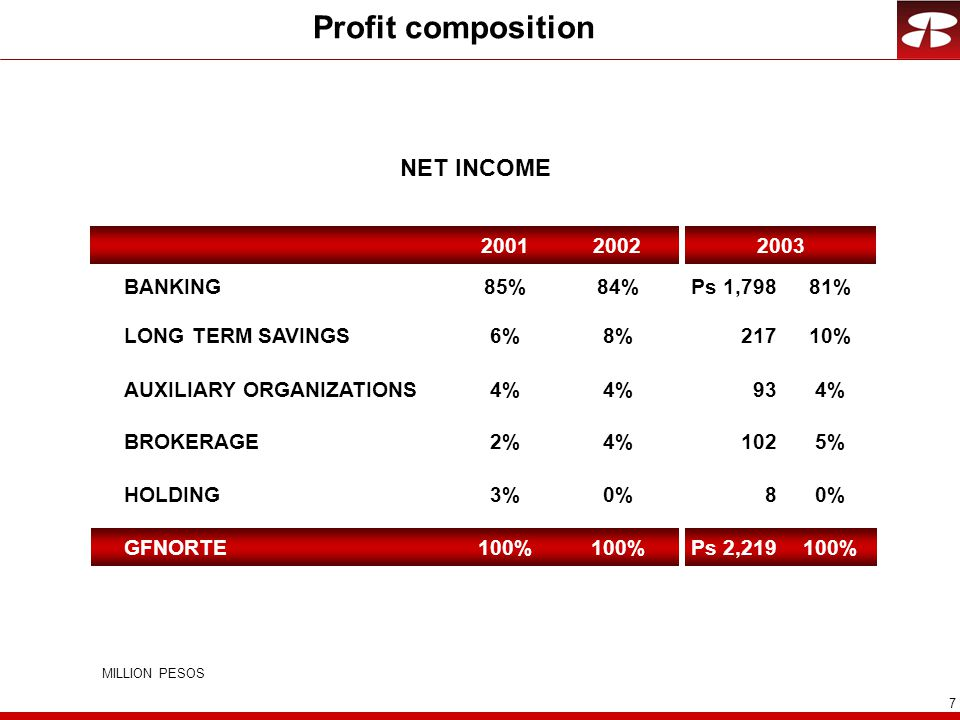 7 Profit composition NET INCOME BANKINGPs 1,79881% 8HOLDING0% 102BROKERAGE5% 217LONG TERM SAVINGS10% 93AUXILIARY ORGANIZATIONS4% Ps 2,219GFNORTE100% 200220032001 84% 0% 4% 8% 4% 100% 85% 3% 2% 6% 4% 100% MILLION PESOS