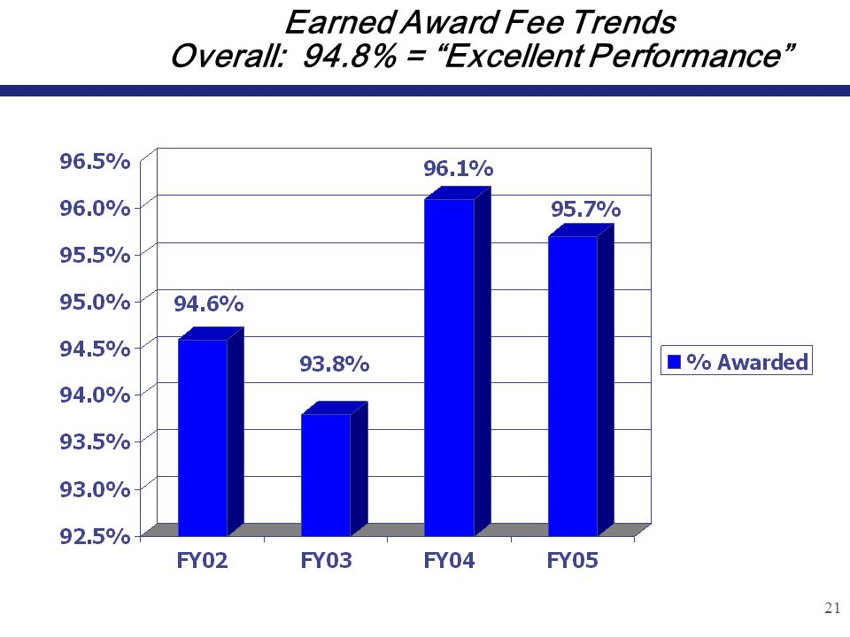 21 Earned Award Fee Trends Overall: 94.8% = Excellent Performance