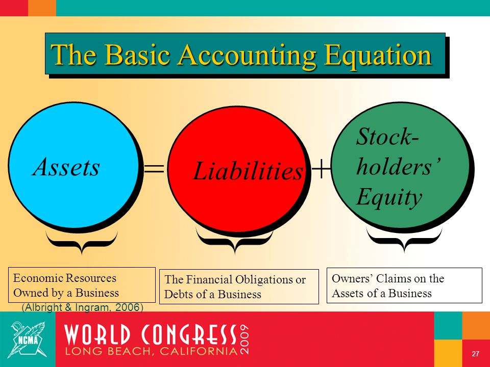 Assets = Liabilities Stock- holders' Equity + The Financial Obligations or Debts of a Business The Basic Accounting Equation Economic Resources Owned