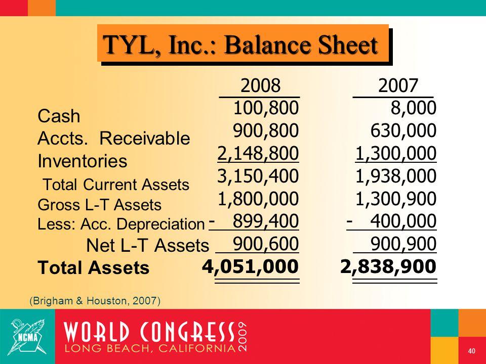 Cash Accts. Receivable Inventories Total Current Assets Gross L-T Assets Less: Acc.