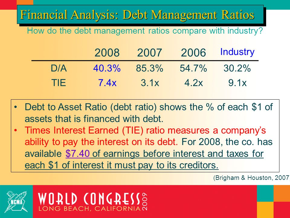 How do the debt management ratios compare with industry? 200820072006 Industry D/A40.3%85.3%54.7%30.2% TIE7.4x3.1x4.2x9.1x Debt to Asset Ratio (debt r