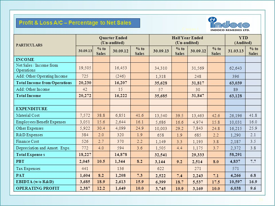 14 Profit & Loss A/C – Percentage to Net Sales PARTICULARS Quarter Ended (Un-audited) Half Year Ended (Un-audited) YTD (Audited) 30.09.13 % to Sales 3