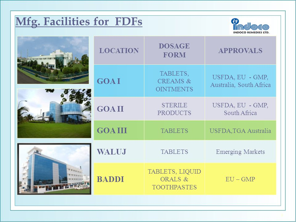 Mfg. Facilities for FDFs LOCATION DOSAGE FORM APPROVALS GOA I TABLETS, CREAMS & OINTMENTS USFDA, EU - GMP, Australia, South Africa GOA II STERILE PROD