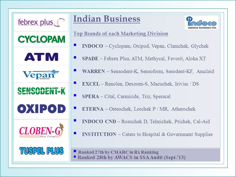 Indian Business Top Brands of each Marketing Division  INDOCO – Cyclopam, Oxipod, Vepan, Clamchek, Glychek  SPADE – Febrex Plus, ATM, Methycal, Fevo