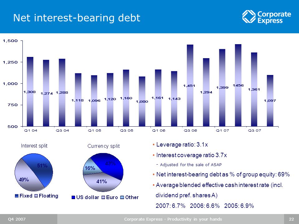 Q4 2007Corporate Express - Productivity in your hands22 Net interest-bearing debt Leverage ratio: 3.1x Interest coverage ratio 3.7x - Adjusted for the sale of ASAP Net interest-bearing debt as % of group equity: 69% Average blended effective cash interest rate (incl.