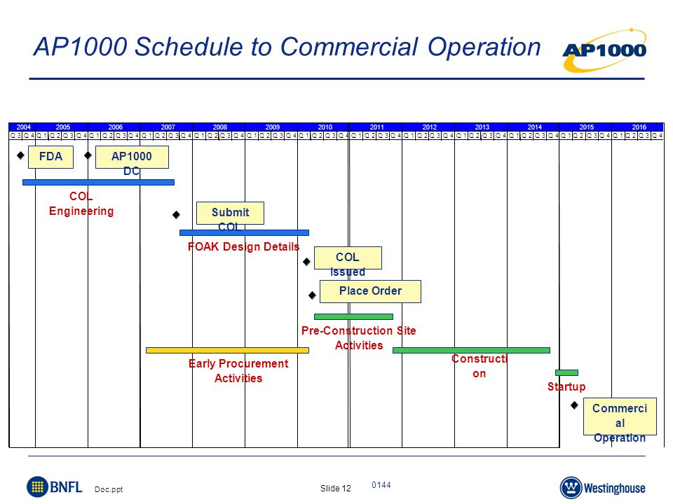 Slide 12 Doc.ppt 0144 AP1000 Schedule to Commercial Operation Q 3Q 4Q 1Q 2Q 3Q 4Q 1Q 2Q 3Q 4Q 1Q 2Q 3Q 4Q 1Q 2Q 3Q 4Q 1Q 2Q 3Q 4Q 1Q 2Q 3Q 4Q 1Q 2Q 3Q 4Q 1Q 2Q 3Q 4Q 1Q 2Q 3Q 4Q 1Q 2Q 3Q 4 20142013200420092010201120122005200620072008 Q 1Q 2Q 3Q 4Q 1Q 2Q 3Q 4 20162015 COL Engineering Early Procurement Activities Pre-Construction Site Activities Constructi on Startup FOAK Design Details AP1000 DC Commerci al Operation COL Issued Place Order Submit COL FDA
