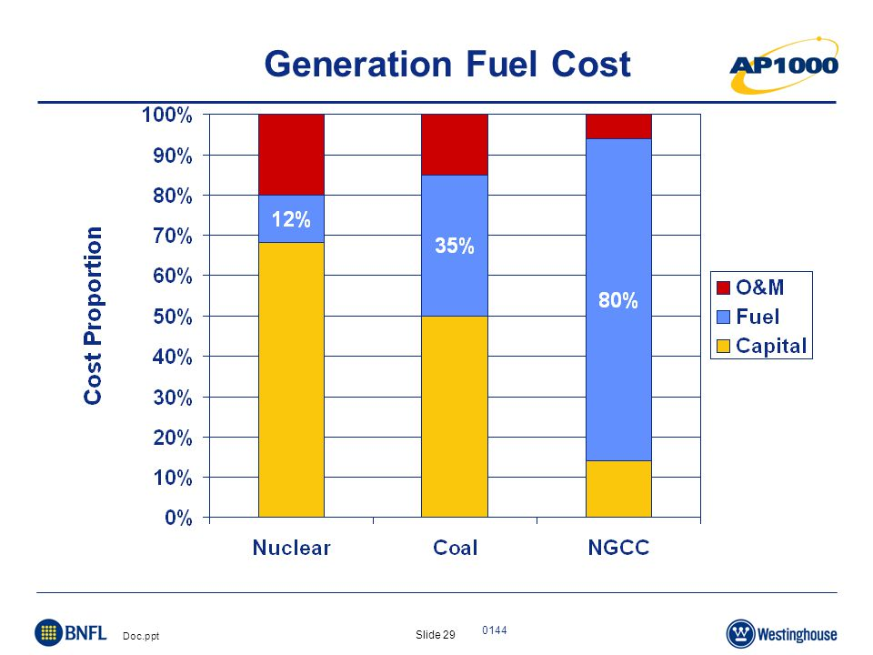 Slide 30 Doc.ppt 0144 Generation Capital Cost