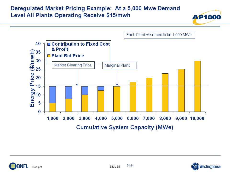 Slide 35 Doc.ppt 0144 Deregulated Market Pricing Example: At a 5,000 Mwe Demand Level All Plants Operating Receive $15/mwh Each Plant Assumed to be 1,000 MWe Marginal Plant Market Clearing Price