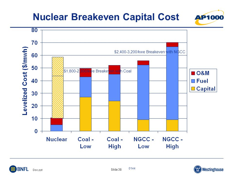 Slide 38 Doc.ppt 0144 $2,400-3,200/kwe Breakeven with NGCC $1,800-2,300/kwe Breakeven with Coal Nuclear Breakeven Capital Cost