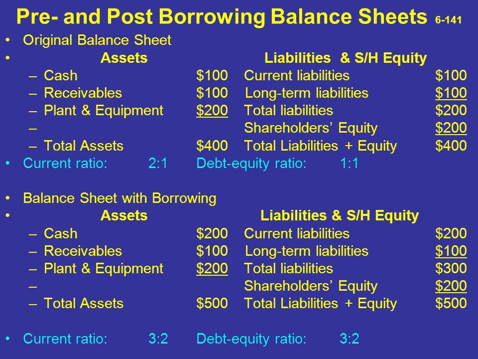 Pre- and Post Borrowing Balance Sheets 6-141 Original Balance Sheet Assets Liabilities & S/H Equity –Cash$100Current liabilities$100 –Receivables$100